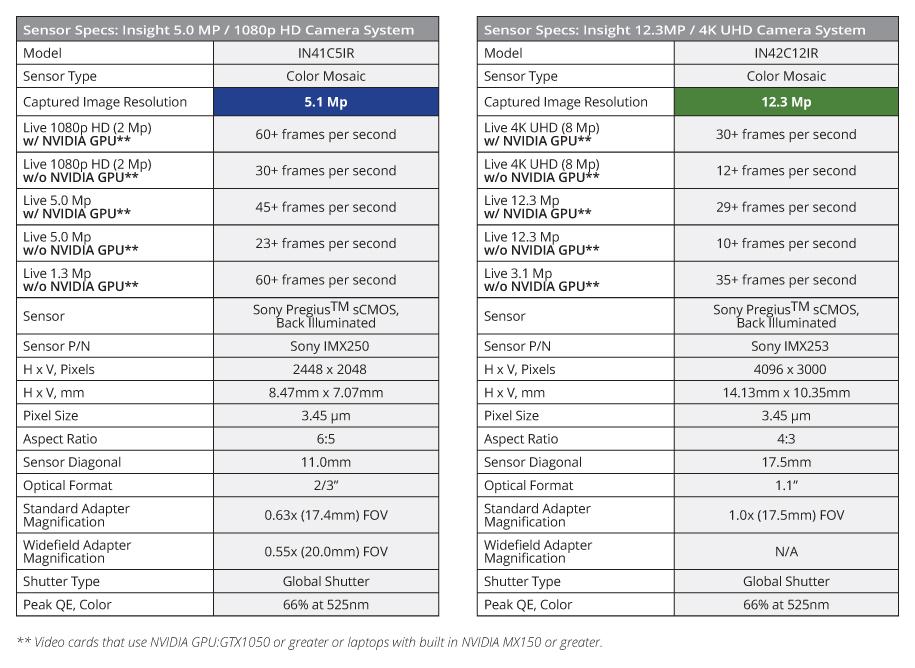SPOT Insight CMOS Camera Dev - SPOT Imaging