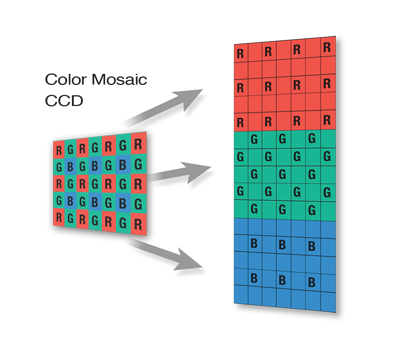 Color mosaic CCD sensor showing the bayer filter pattern and how the color channels are measured