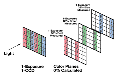 How a Color Mosaic (Bayer Filter) CCD Sensor Works