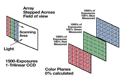 Three Color Scanning Method of Creating Color Images