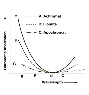 Compare Chromatic Aberrations of Different Microscope Objective Designs