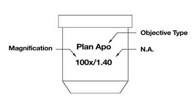 Description of the labels on a microscope objective