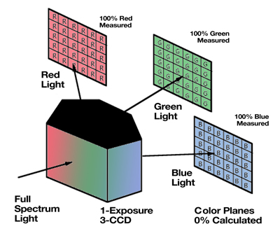 How a 3 CCD Camera Works