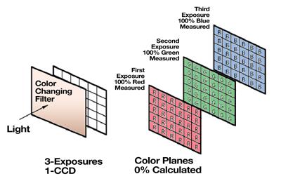 How a 3-Shot Color Camera Works